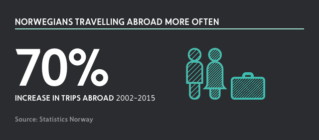 Norwegians travelling abroad more often